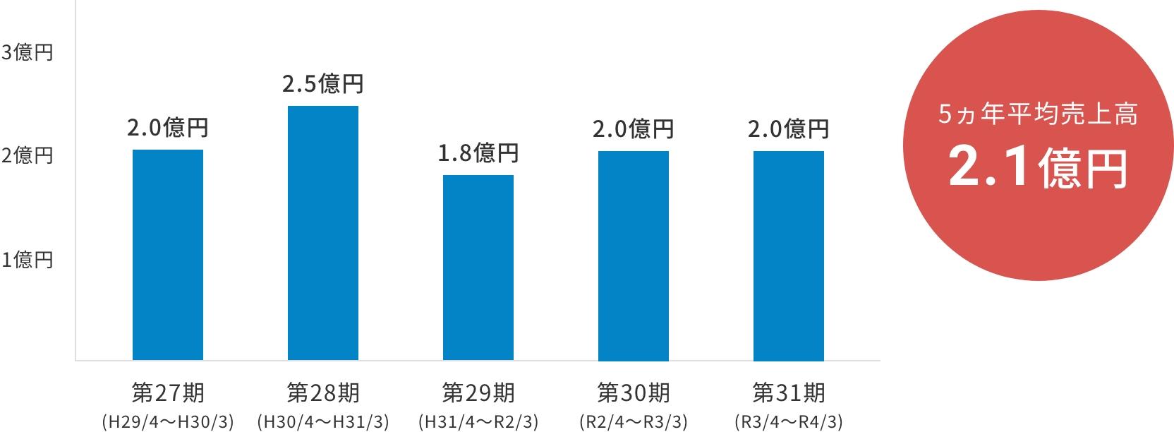 5ヵ年平均売上高 2.3億円